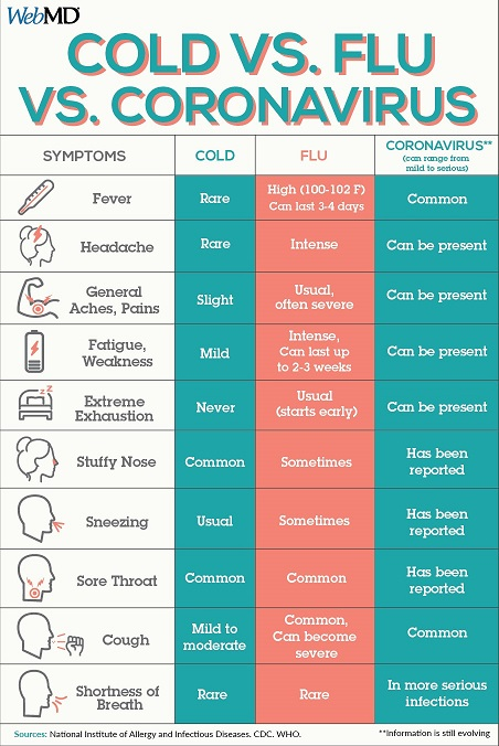 Covid-19 Comparison from WebMD